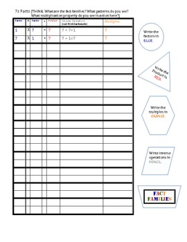7s Multiplication /Inverse Operations/Multiples/Fact Families Organizer MJ