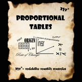 7th & 8th Grade Creating & Using Proportional Tables