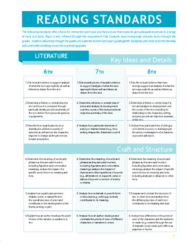 7th Grade CA Common Core Content Standards for ELA and Math Booklet