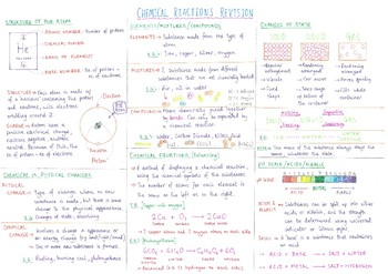 7th Grade - Chemical Reactions Revision Sheet