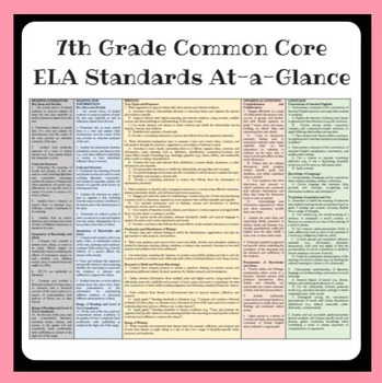 7th Grade Common Core ELA Standards Chart At-a-Glance
