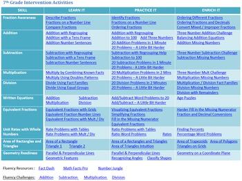 7th Grade Common Core Math Intervention Diagnostic Essential Skills Resources