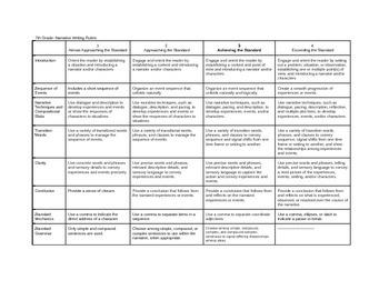 7th Grade Common Core Narrative Writing Rubric