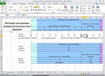 7th Grade ELA Common Core Benchmark Grader/Analyzer