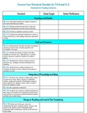 7th Grade ELA Common Core Checklist