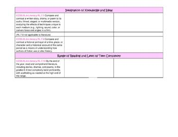 Seventh Grade ELA Common Core Standards Checklist