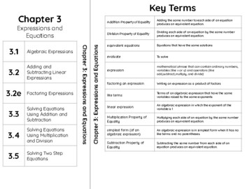 7th Grade Interactive Notebook Tabs (Sections & Vocabulary Words)