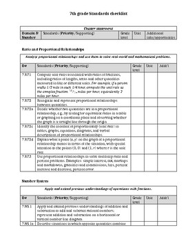 7th Grade Math CC Standards Checklist
