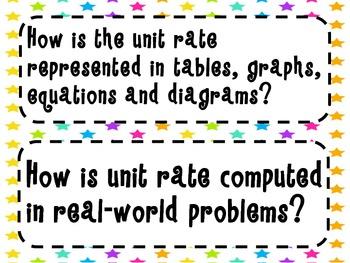 7th Grade Math Essential Questions Neon Stars *Common Core Aligned*
