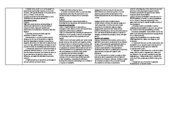 EDITABLE 7th Grade Math Lesson Plan Template with MAFS (common core) standards