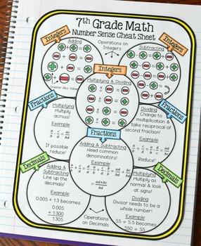 7th Grade Math Number Sense Cheat Sheet