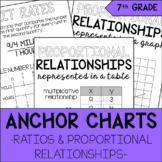 Ratios & Proportional Relationships Anchor Charts | 7th Gr