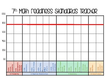7th Grade Math Readiness TEKS Tracker