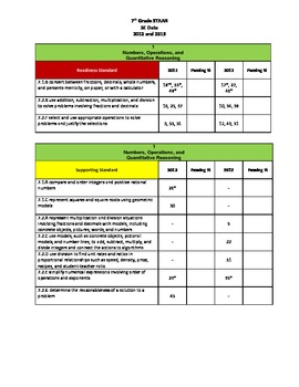 7th Grade Math STAAR Alignment by SE for Data