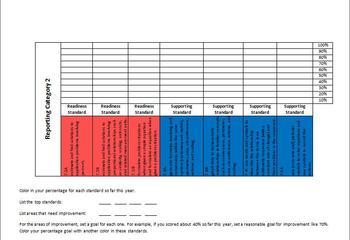 7th Grade Math STAAR Student Data Sheet