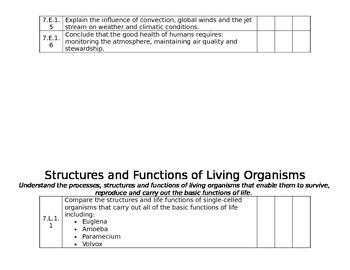 7th Grade NC Science ES Checklist- Editable
