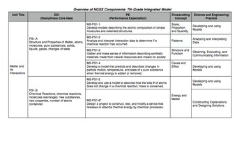 7th Grade Next Gen. Science Standards (NGSS)  - Integrated Model (California)