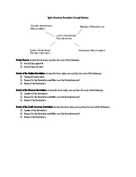 7th Grade Political Revolutions Concept Map Project