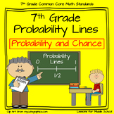 Probability Lines - 7th Grade Probability - Likelihood of an Event
