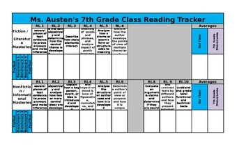 7th Grade Reading Test Classroom Data Tracker
