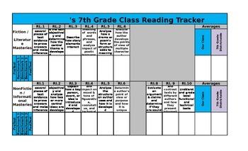 7th Grade Reading Test Classroom Data Tracker
