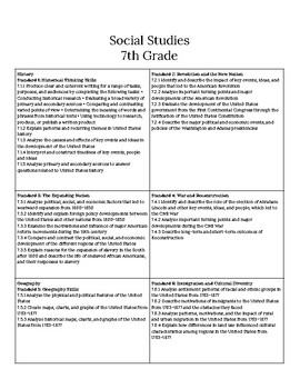 7th Grade Social Studies Standards