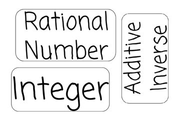 7th Grade Unit 1 Word Wall - Rational Number Operations