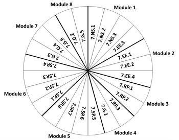 7th Math Mastery Wheel
