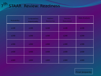 7th grade Math STAAR Review Jeopardy Readiness Standards