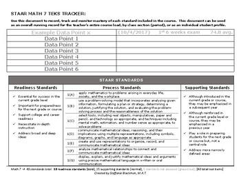 7th grade Math TEKS Tracker (STAAR)