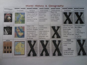 7th grade World History State Test prep for 8th graders