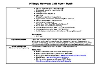 7th grade math unit plan: Linear Relationships