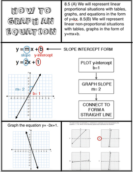 8.5(A) 8.5(B) Graphing Equations Anchor Chart