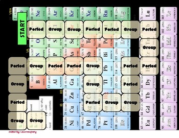 8.5c Groups and Periods of the Periodic Table Game