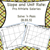 8.EE.5 Slope and Unit Rate: Pro Athlete Salaries
