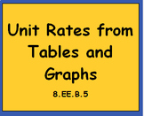 8.EE.B.5 Find Unit Rate from Graphs and Tables