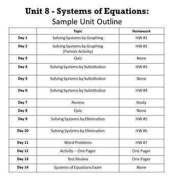 Solving Systems of Equations Bundle {Graphing,Substitution,Elimination}