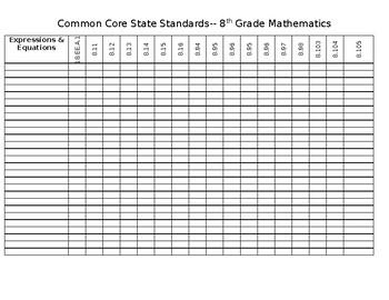 8 Grade Math CCSS Data Chart