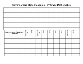 8 Grade Math CCSS Data Chart
