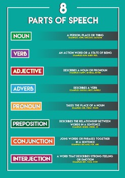8 Parts of Speech A3 Poster