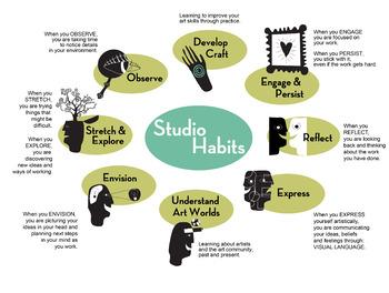 8 Studio Habits of Mind Poster