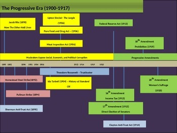 8. The Progressive Era - Lesson 4 of 7 - Progressive Reforms