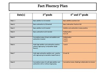 8 Week Basic Fact Fluency Fact Plan for Grades 3-5