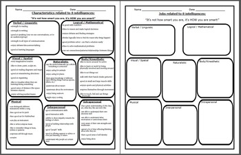 8 multiple intelligences -graphic organizer and characteristics