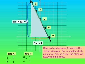 8.EE.6 Slope, direct variation, linear but not direct variation