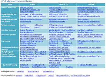 8th Grade Common Core Math Intervention Diagnostic Essential Skills Resources