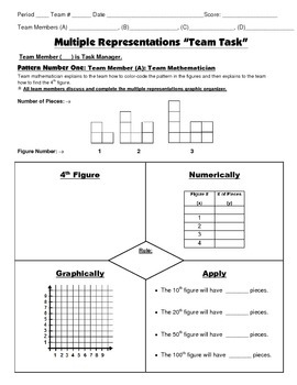 8th Grade Common Core Math {Team Task} ~ Multiple Representations