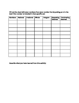 8th Grade Common Core Rich Task Activity for Number Sense - Number lines