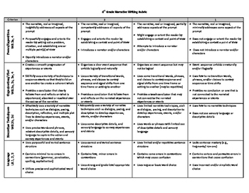 6-8th grade ELA Narrative Writing Rubric