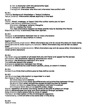 8th Grade English Language Arts Study Guide